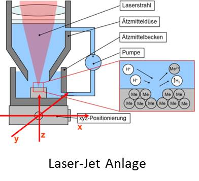 Development of a 3D path planning model for the laser-chemical manufacturing process