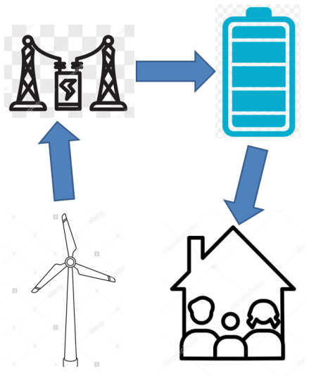 Modeling storage and transport of energy in future infrastructure